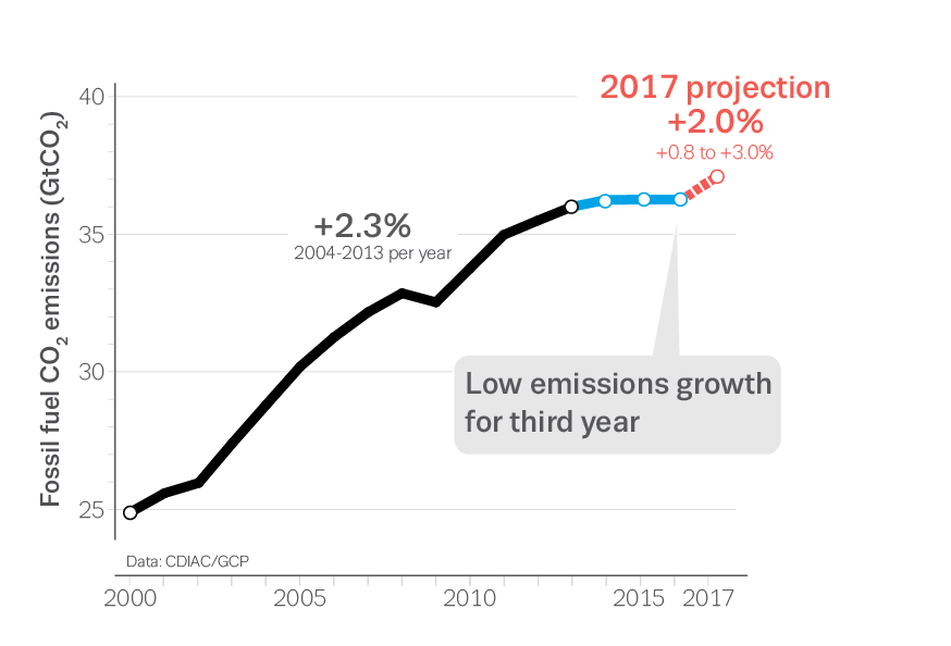 Infographic_Emissions2017.png